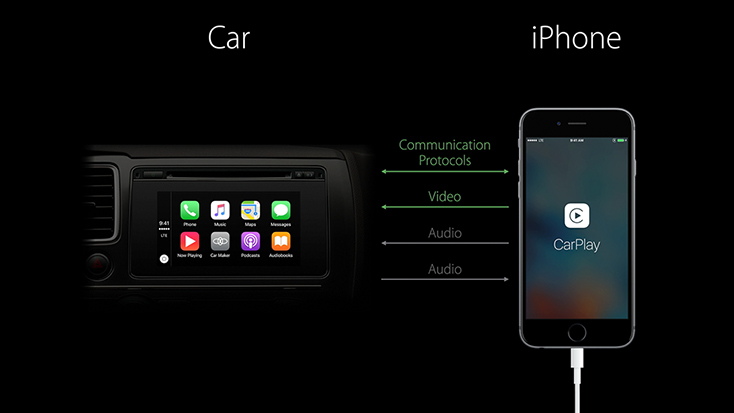 Developing Carplay Systems Part 1 Wwdc 2016 Videos Apple